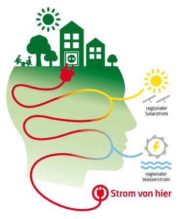 Infografik Strom von hier